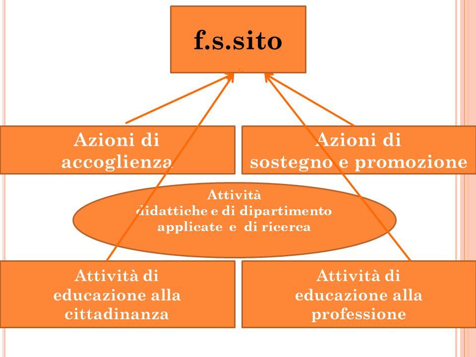 Attività di educazione alla cittadinanza f.s.sito Attività di educazione alla professione Azioni di accoglienza Azioni di sostegno e promozione Attivi