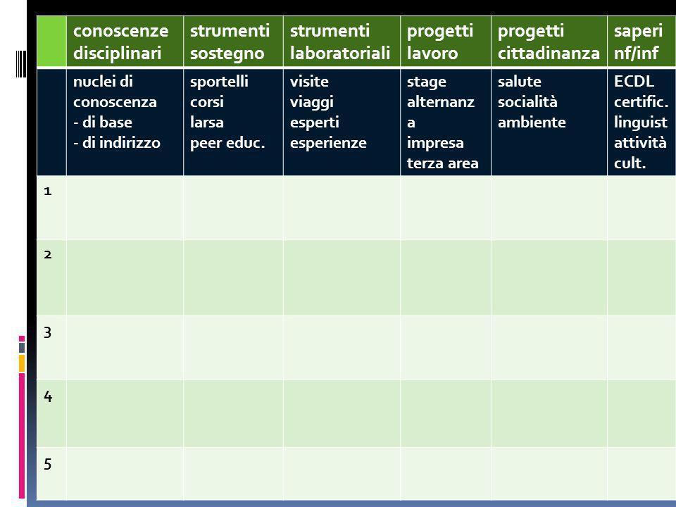 conoscenze disciplinari strumenti sostegno strumenti laboratoriali progetti lavoro progetti cittadinanza saperi nf/inf nuclei di conoscenza - di base