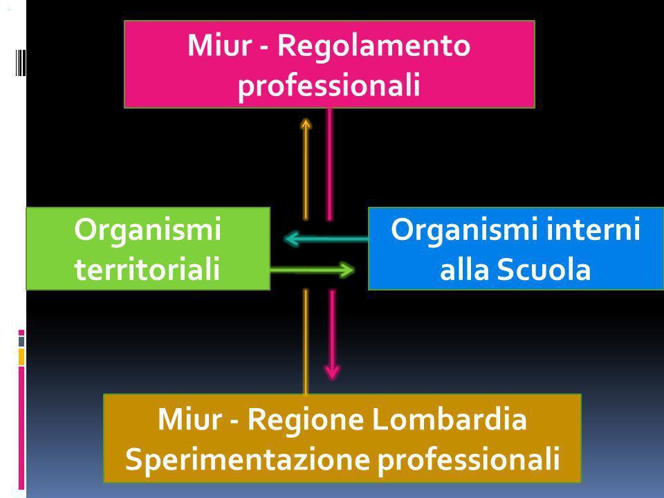 Miur - Regolamento professionali Organismi interni alla Scuola Miur - Regione Lombardia Sperimentazione professionali Organismi territoriali