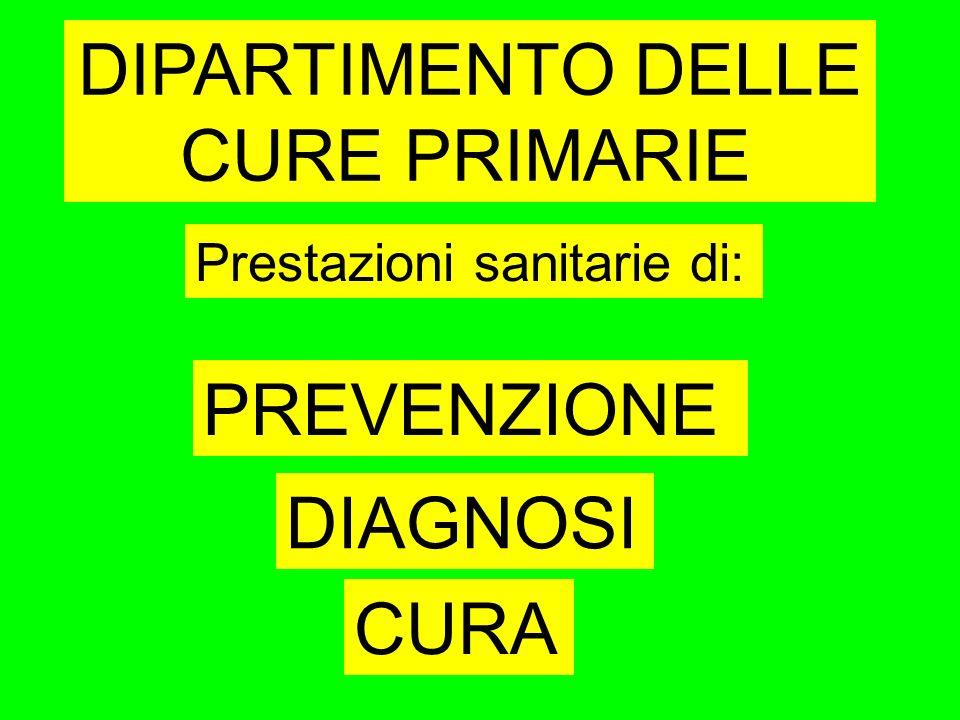DIPARTIMENTO DELLE CURE PRIMARIE Prestazioni sanitarie di: CURA DIAGNOSI PREVENZIONE