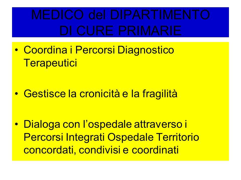 MEDICO del DIPARTIMENTO DI CURE PRIMARIE Coordina i Percorsi Diagnostico Terapeutici Gestisce la cronicità e la fragilità Dialoga con lospedale attrav