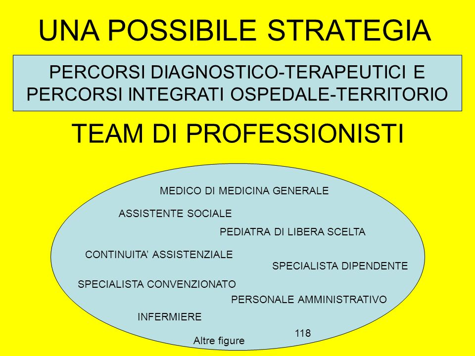 UNA POSSIBILE STRATEGIA TEAM DI PROFESSIONISTI PERCORSI DIAGNOSTICO-TERAPEUTICI E PERCORSI INTEGRATI OSPEDALE-TERRITORIO MEDICO DI MEDICINA GENERALE P
