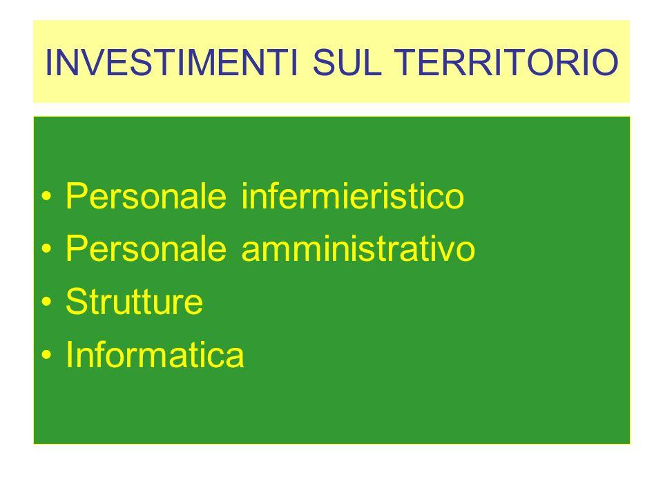 INVESTIMENTI SUL TERRITORIO Personale infermieristico Personale amministrativo Strutture Informatica
