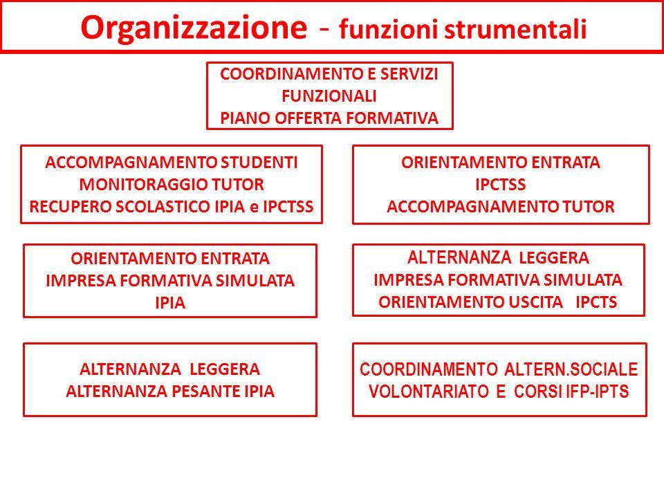 Organizzazione - funzioni strumentali ORIENTAMENTO ENTRATA IMPRESA FORMATIVA SIMULATA IPIA COORDINAMENTO E SERVIZI FUNZIONALI PIANO OFFERTA FORMATIVA ALTERNANZA LEGGERA IMPRESA FORMATIVA SIMULATA ORIENTAMENTO USCITA IPCTS ORIENTAMENTO ENTRATA IPCTSS ACCOMPAGNAMENTO TUTOR ACCOMPAGNAMENTO STUDENTI MONITORAGGIO TUTOR RECUPERO SCOLASTICO IPIA e IPCTSS COORDINAMENTO ALTERN.SOCIALE VOLONTARIATO E CORSI IFP-IPTS ALTERNANZA LEGGERA ALTERNANZA PESANTE IPIA