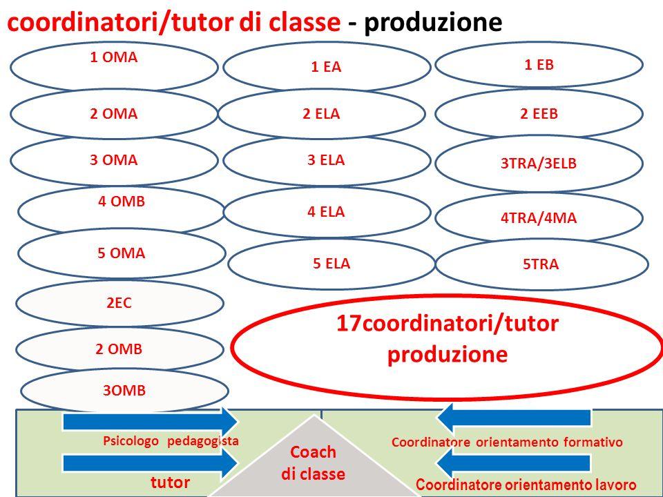 coordinatori/tutor di classe - produzione 1 OMA Psicologo pedagogista tutor Coordinatore orientamento formativo 2 OMB 2 EEB 2EC 1 EB 3TRA/3ELB 4 OMB 3 OMA 3OMB 5 ELA 2 OMA 3 ELA 4TRA/4MA 5 OMA 4 ELA 1 EA 2 ELA Coach di classe Coordinatore orientamento lavoro 5TRA 17coordinatori/tutor produzione