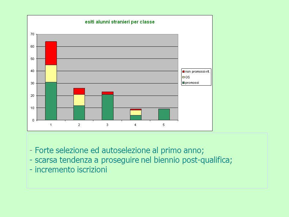 - Forte selezione ed autoselezione al primo anno; - scarsa tendenza a proseguire nel biennio post-qualifica; - incremento iscrizioni