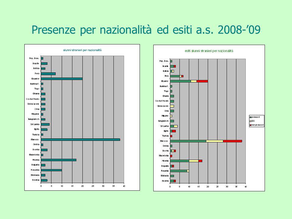 Presenze per nazionalità ed esiti a.s. 2008-09