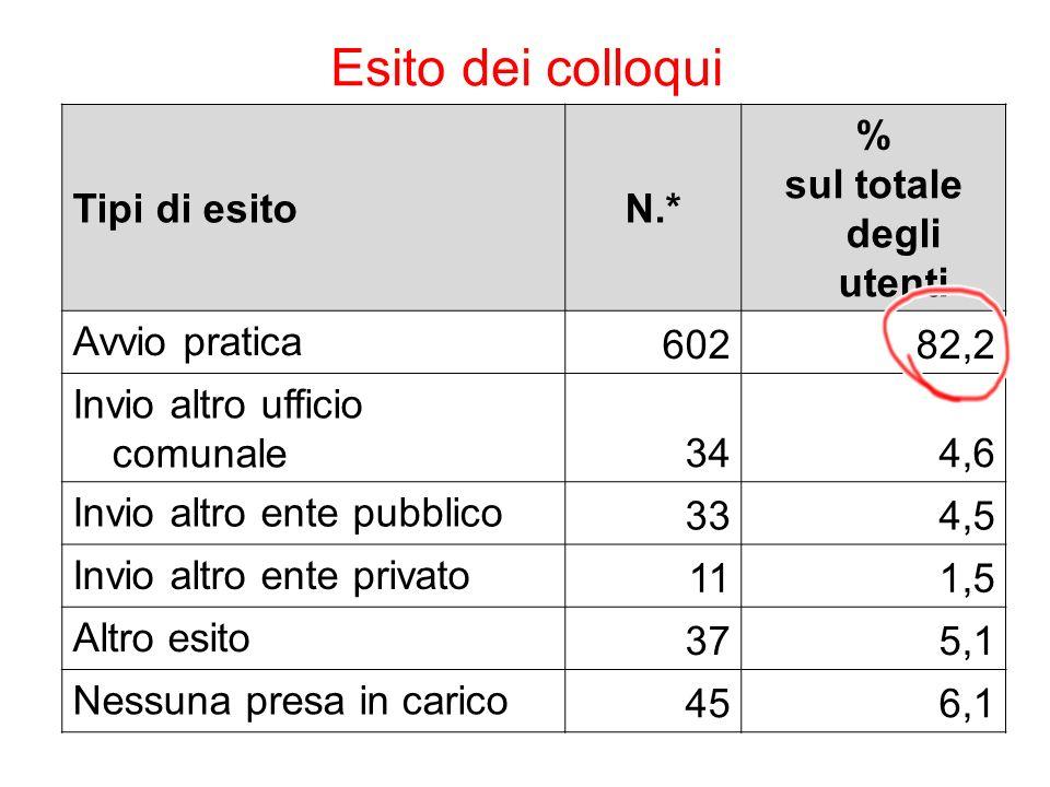 Esito dei colloqui Tipi di esitoN.* % sul totale degli utenti Avvio pratica 60282,2 Invio altro ufficio comunale 344,6 Invio altro ente pubblico 334,5