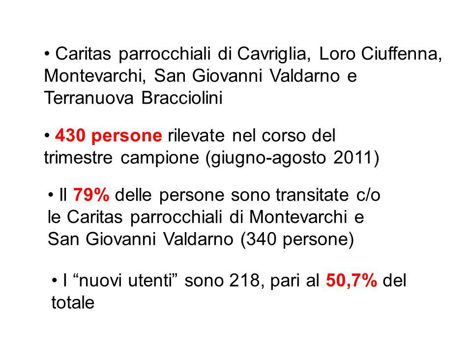 430 persone rilevate nel corso del trimestre campione (giugno-agosto 2011) I nuovi utenti sono 218, pari al 50,7% del totale Caritas parrocchiali di C