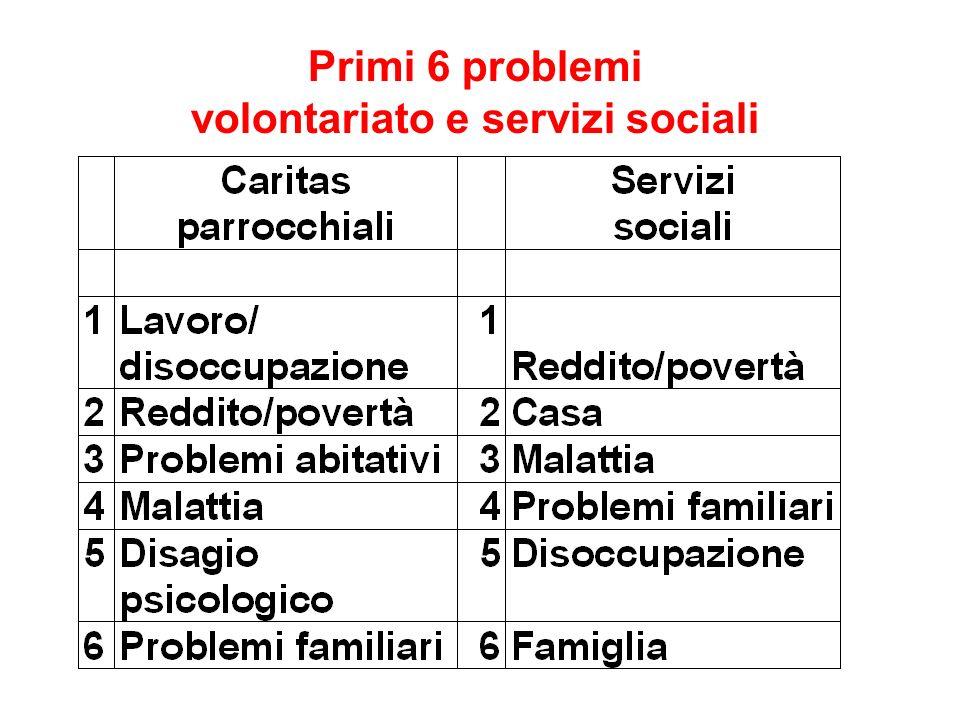 Primi 6 problemi volontariato e servizi sociali