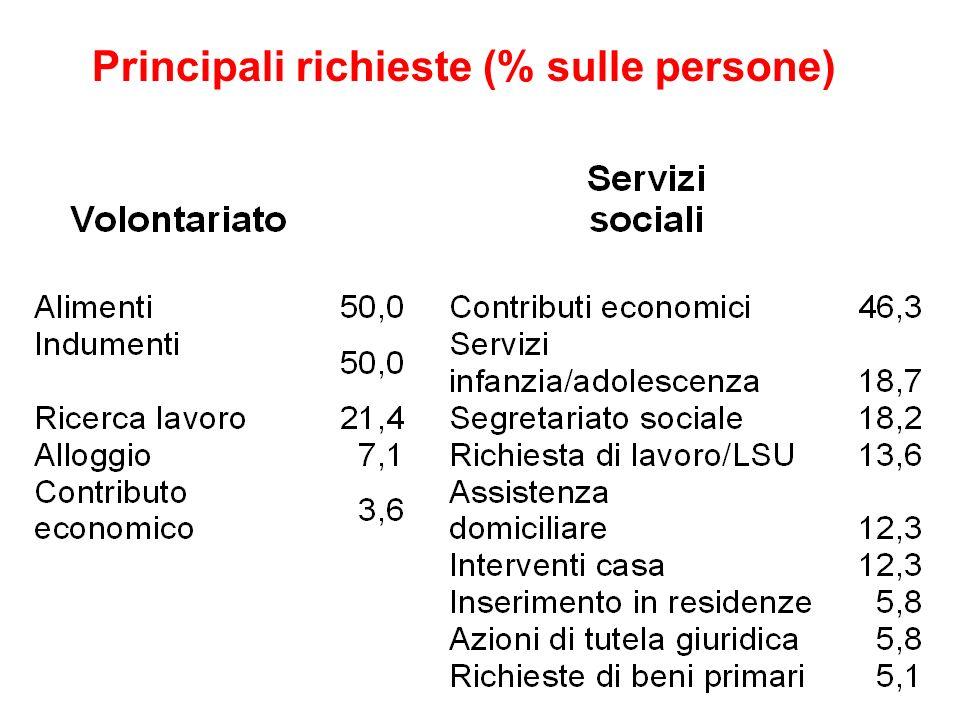 Principali richieste (% sulle persone)