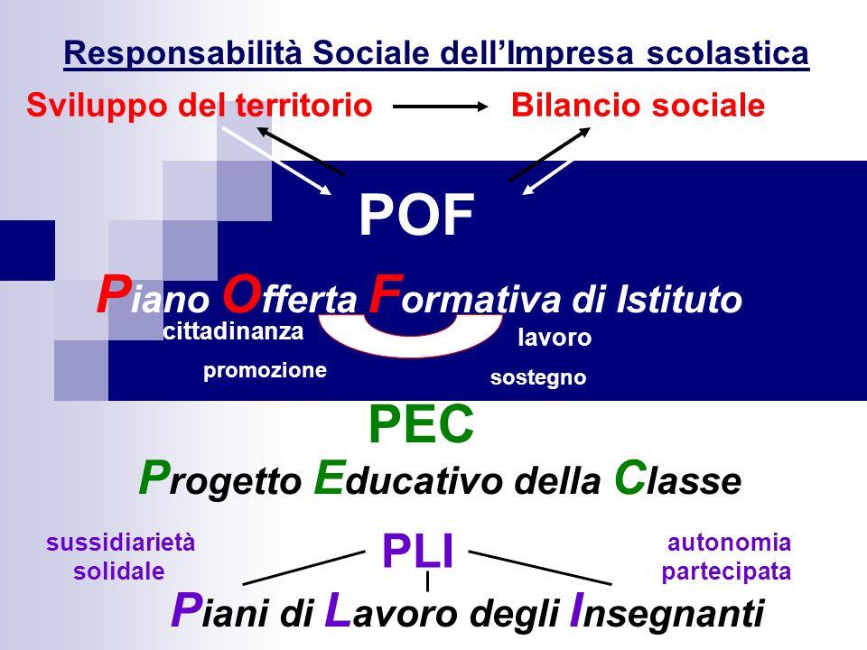POF P iano O fferta F ormativa di Istituto P rogetto E ducativo della C lasse cittadinanza lavoro sostegno promozione sussidiarietà solidale autonomia