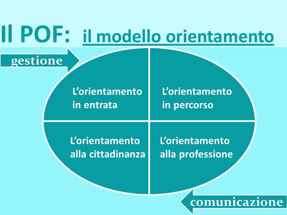 Il POF: il modello orientamento l Lorientamento in entrata Lorientamento in percorso Lorientamento alla cittadinanza Lorientamento alla professione ge