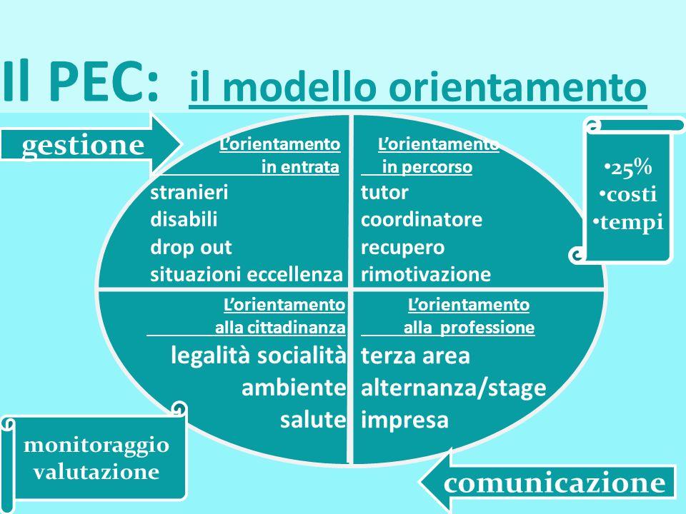 Il PEC: il modello orientamento l Lorientamento in entrata stranieri disabili drop out situazioni eccellenza Lorientamento in percorso tutor coordinat