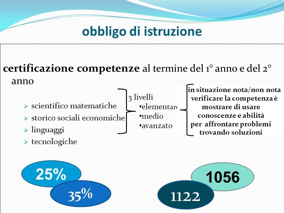 obbligo di istruzione certificazione competenze al termine del 1° anno e del 2° anno scientifico matematiche storico sociali economiche linguaggi tecn