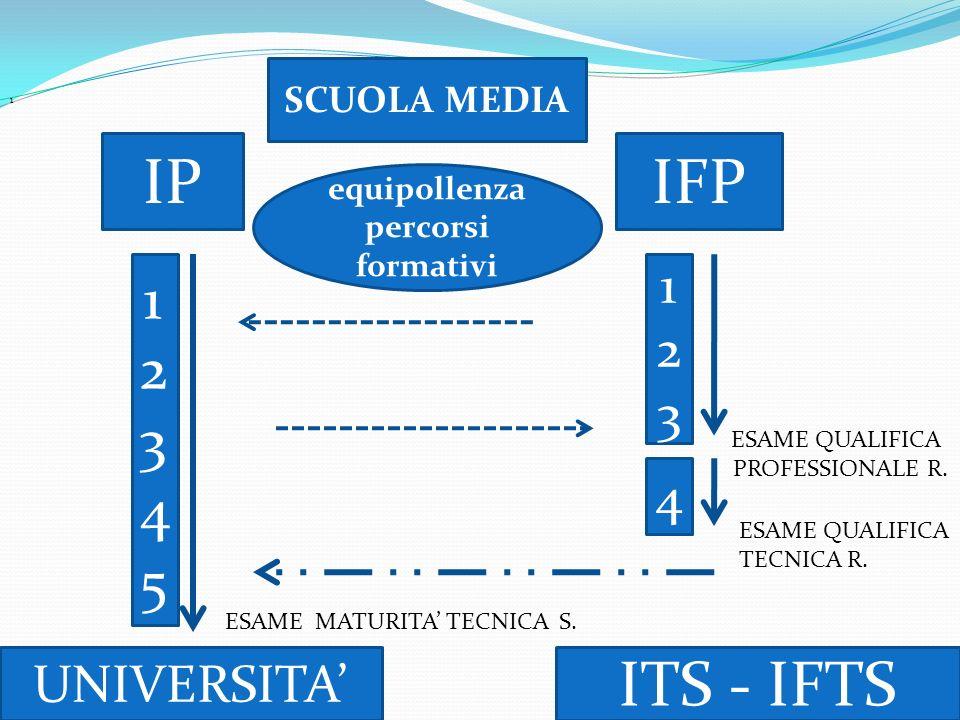 1 IPIFP 1234512345 123123 4 ITS - IFTS UNIVERSITA SCUOLA MEDIA ESAME QUALIFICA PROFESSIONALE R. ESAME QUALIFICA TECNICA R. ESAME MATURITA TECNICA S. e