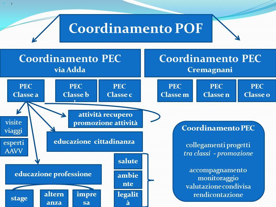1 Coordinamento PEC via Adda PEC Classe b b PEC Classe c PEC Classe a Coordinamento PEC Cremagnani PEC Classe m PEC Classe n PEC Classe o Coordinament