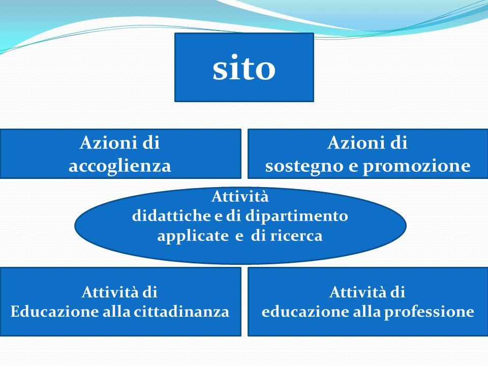 Attività di Educazione alla cittadinanza sito Attività di educazione alla professione Azioni di accoglienza Azioni di sostegno e promozione Attività d