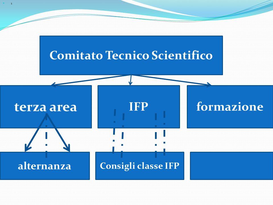 1 Comitato Tecnico Scientifico terza area formazioneIFP alternanza Consigli classe IFP