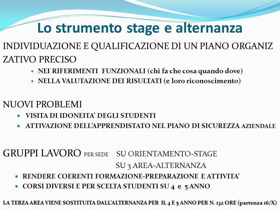 Lo strumento stage e alternanza INDIVIDUAZIONE E QUALIFICAZIONE DI UN PIANO ORGANIZ ZATIVO PRECISO NEI RIFERIMENTI FUNZIONALI (chi fa che cosa quando