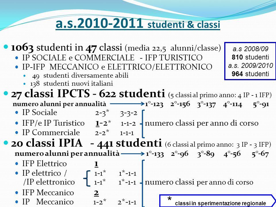 a.s.2010-2011 studenti & classi 1063 studenti in 47 classi (media 22,5 alunni/classe) IP SOCIALE e COMMERCIALE - IFP TURISTICO IP-IFP MECCANICO e ELET