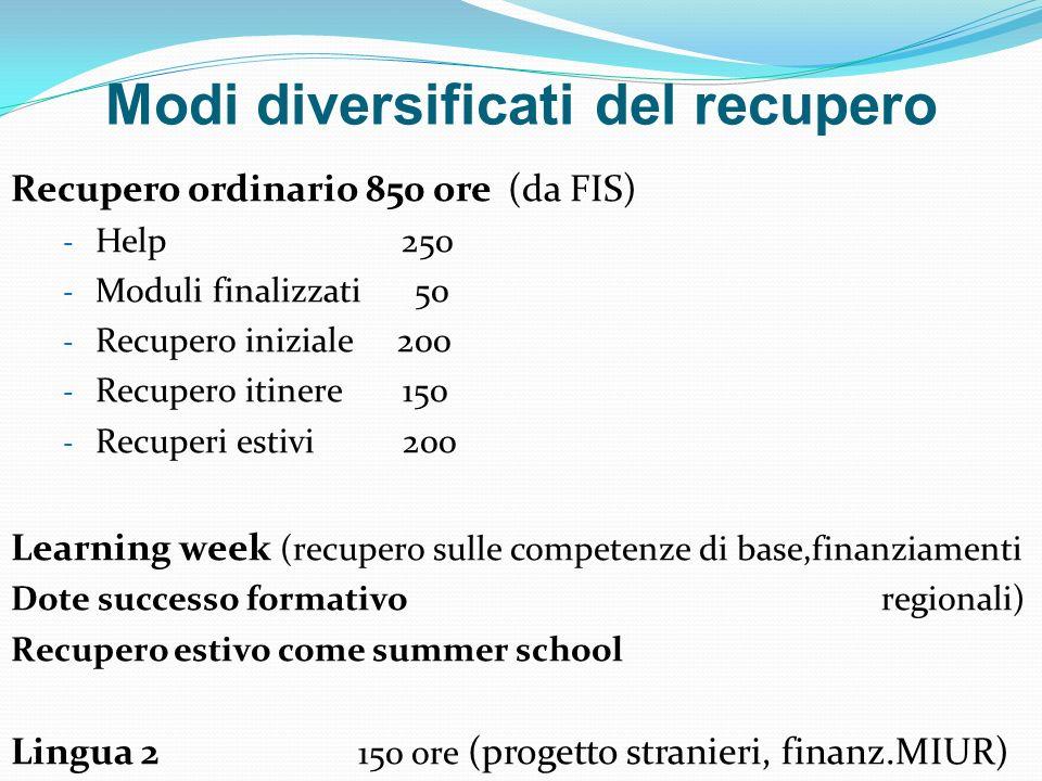 Recupero ordinario 850 ore (da FIS) - Help 250 - Moduli finalizzati 50 - Recupero iniziale 200 - Recupero itinere 150 - Recuperi estivi 200 Learning w