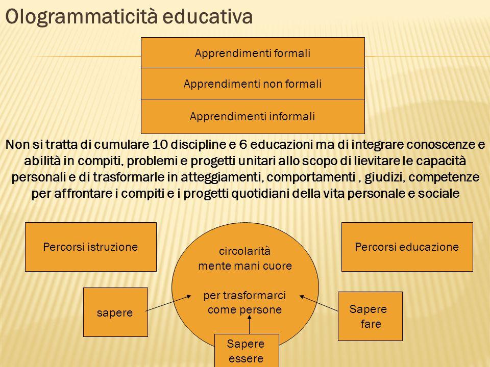 Ologrammaticità educativa circolarità mente mani cuore per trasformarci come persone Apprendimenti formali Apprendimenti non formali Apprendimenti inf