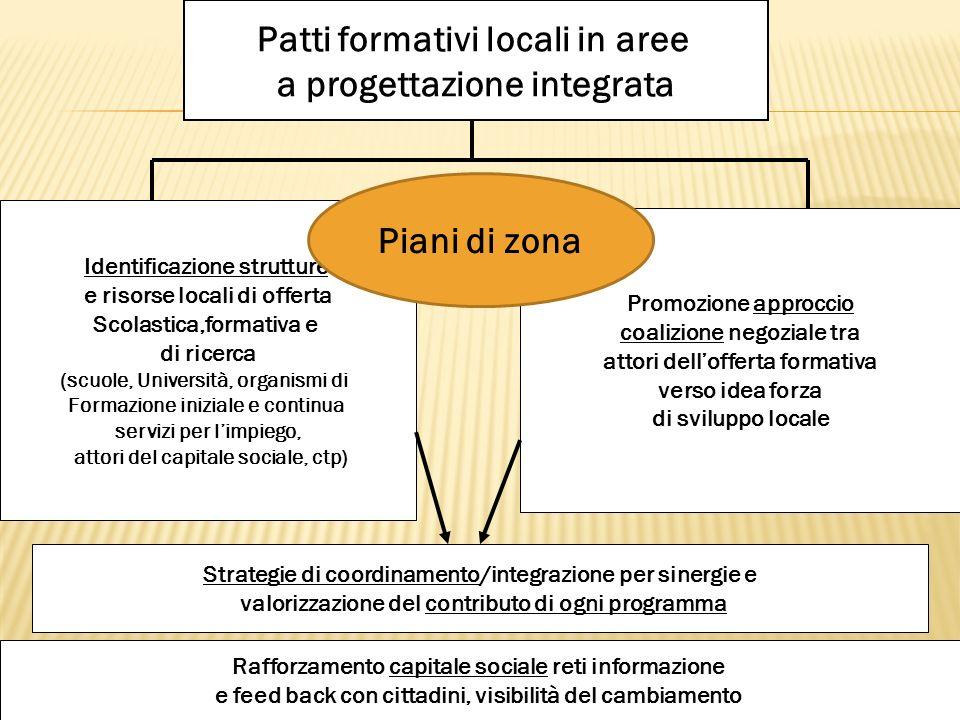Patti formativi locali in aree a progettazione integrata Identificazione strutture e risorse locali di offerta Scolastica,formativa e di ricerca (scuo