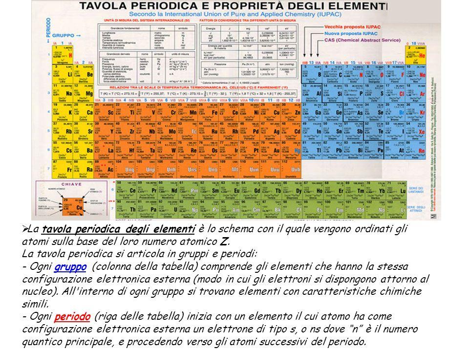 La tavola periodica degli elementi è lo schema con il quale vengono ordinati gli atomi sulla base del loro numero atomico Z. La tavola periodica si ar