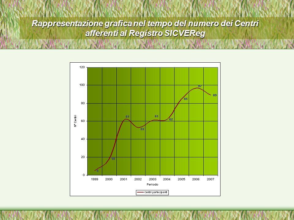 Rappresentazione grafica nel tempo del numero dei Centri afferenti al Registro SICVEReg