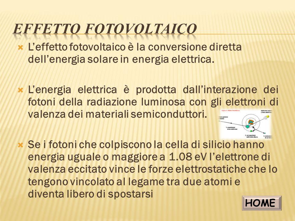 Per creare un campo elettrico allinterno della cella bisogna effettuare un trattamento chiamato drogaggio del silicio con atomi di Boro e Fosforo Il drogaggio del silicio crea una giunzione NP che se viene collegata ad un conduttore si riesce a catturare il flusso di elettroni che va da N a P quindi fino a quando la cella è esposta alla luce cè la produzione di corrente elettrica HOME