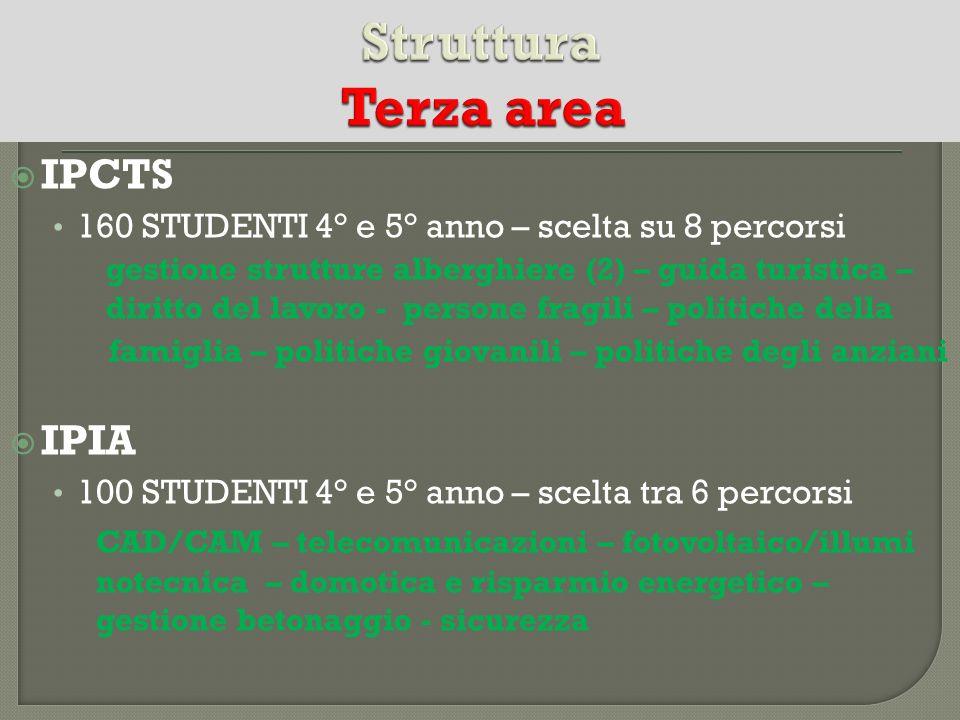IPCTS 160 STUDENTI 4° e 5° anno – scelta su 8 percorsi gestione strutture alberghiere (2) – guida turistica – diritto del lavoro - persone fragili – p