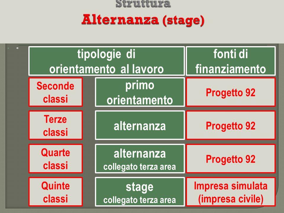 e Seconde classi alternanza Quinte classi Quarte classi primo orientamento Terze classi alternanza collegato terza area stage collegato terza area Imp