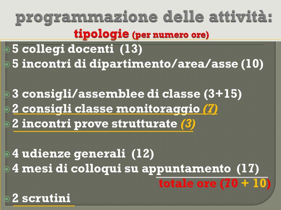 5 collegi docenti (13) 5 incontri di dipartimento/area/asse (10) 3 consigli/assemblee di classe (3+15) 2 consigli classe monitoraggio (7) 2 incontri p