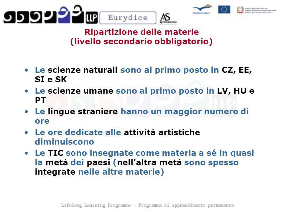 Ripartizione delle materie (livello secondario obbligatorio) Le scienze naturali sono al primo posto in CZ, EE, SI e SK Le scienze umane sono al primo