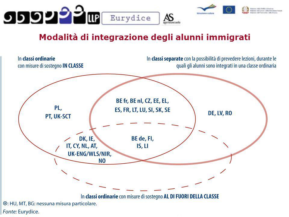 Modalità di integrazione degli alunni immigrati