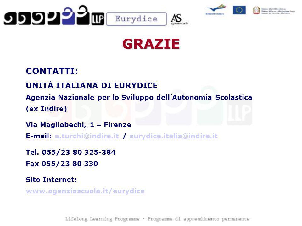 GRAZIE CONTATTI: UNITÀ ITALIANA DI EURYDICE Agenzia Nazionale per lo Sviluppo dellAutonomia Scolastica (ex Indire) Via Magliabechi, 1 – Firenze E-mail