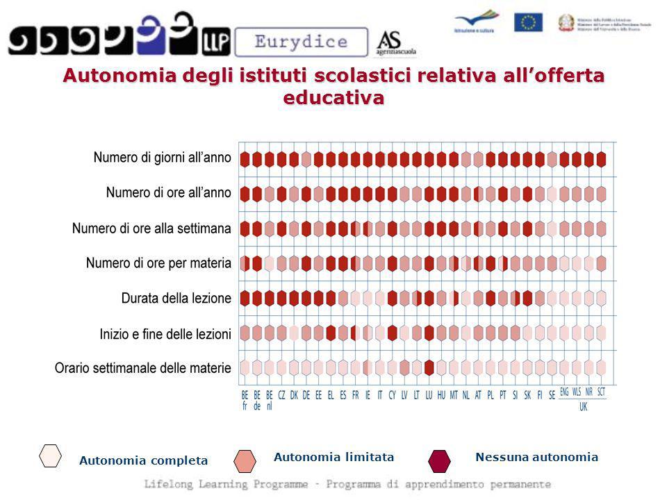 Autonomia degli istituti scolastici relativa allofferta educativa Autonomia completa Autonomia limitataNessuna autonomia