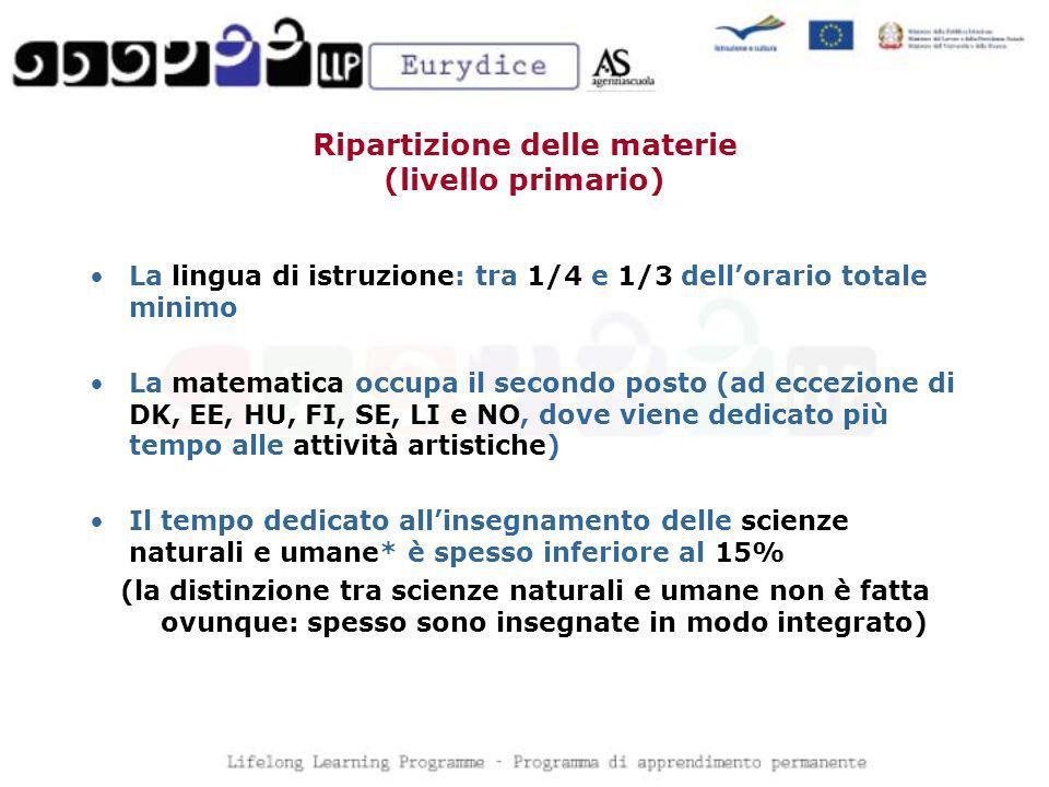Ripartizione delle materie (livello primario) La lingua di istruzione: tra 1/4 e 1/3 dellorario totale minimo La matematica occupa il secondo posto (a