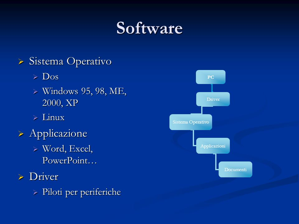 Software Sistema Operativo Sistema Operativo Dos Dos Windows 95, 98, ME, 2000, XP Windows 95, 98, ME, 2000, XP Linux Linux Applicazione Applicazione W