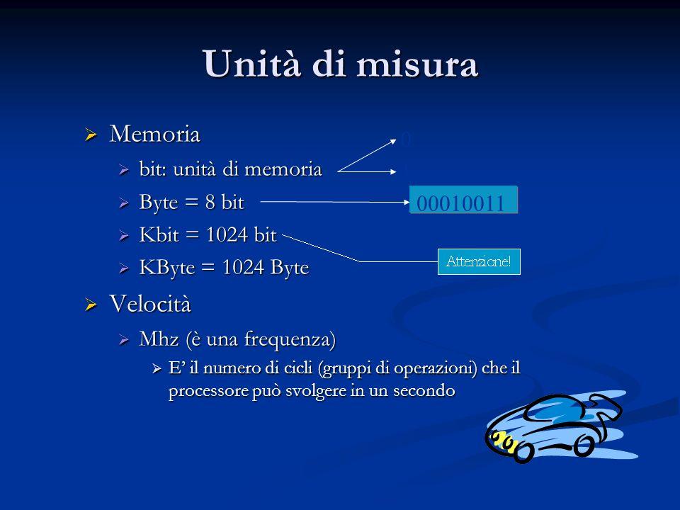 Unità di misura Memoria Memoria bit: unità di memoria bit: unità di memoria Byte = 8 bit Byte = 8 bit Kbit = 1024 bit Kbit = 1024 bit KByte = 1024 Byt