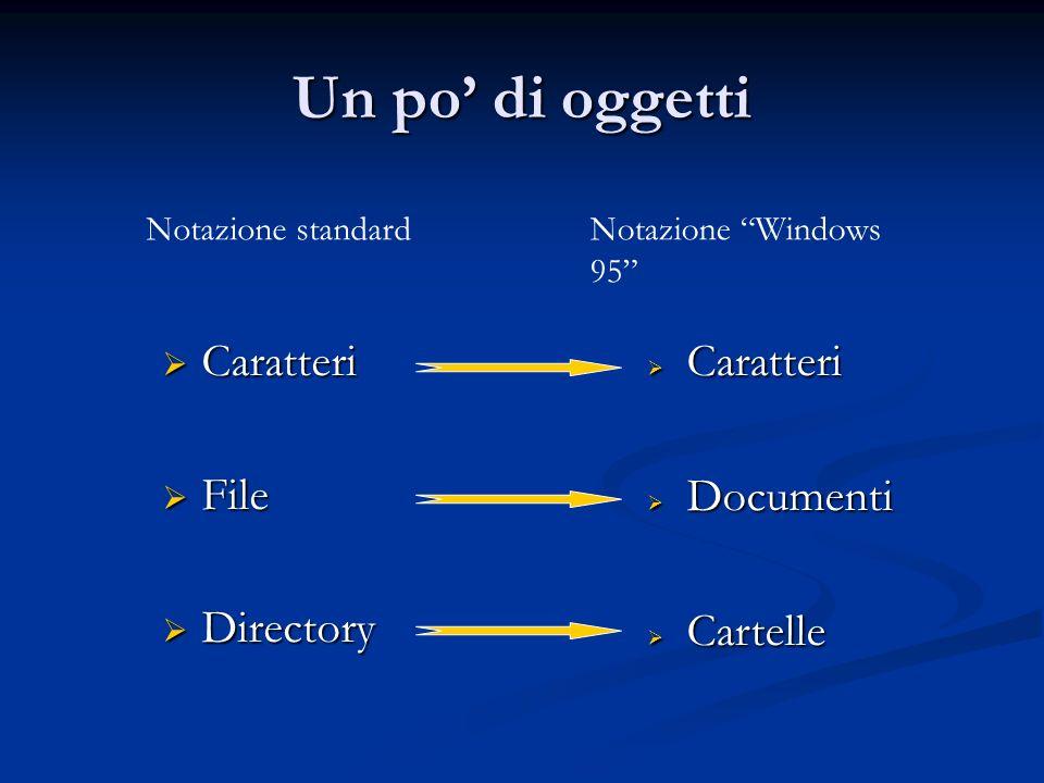 Un po di oggetti Caratteri Caratteri File File Directory Directory Caratteri Caratteri Documenti Documenti Cartelle Cartelle Notazione standardNotazio