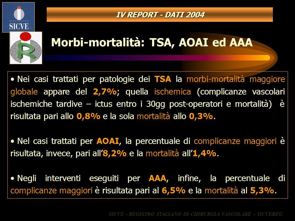 Nei casi trattati per patologie dei TSA la morbi-mortalità maggiore globale appare del 2,7%; quella ischemica (complicanze vascolari ischemiche tardiv