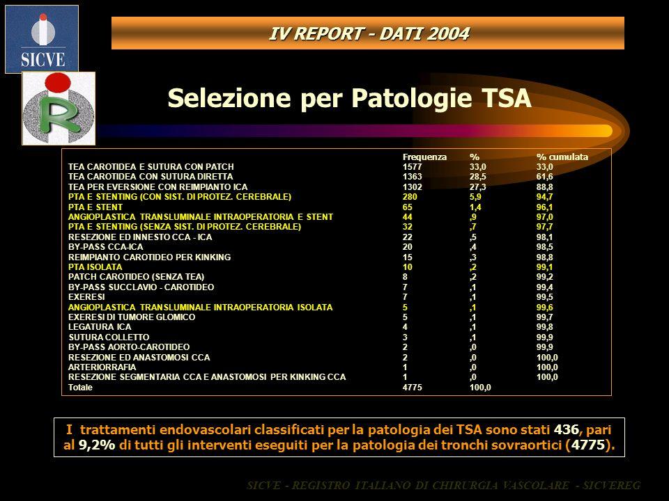 Selezione per Patologie TSA Frequenza% cumulata TEA CAROTIDEA E SUTURA CON PATCH157733,033,0 TEA CAROTIDEA CON SUTURA DIRETTA136328,561,6 TEA PER EVER