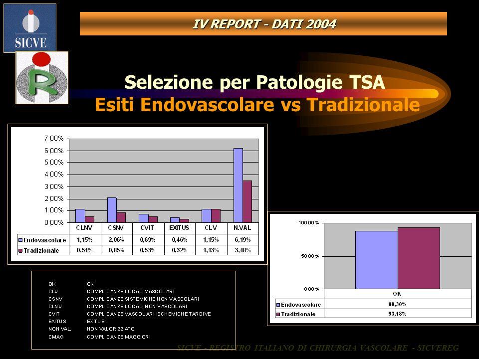 Selezione per Patologie TSA Esiti Endovascolare vs Tradizionale SICVE - REGISTRO ITALIANO DI CHIRURGIA VASCOLARE - SICVEREG IV REPORT - DATI 2004