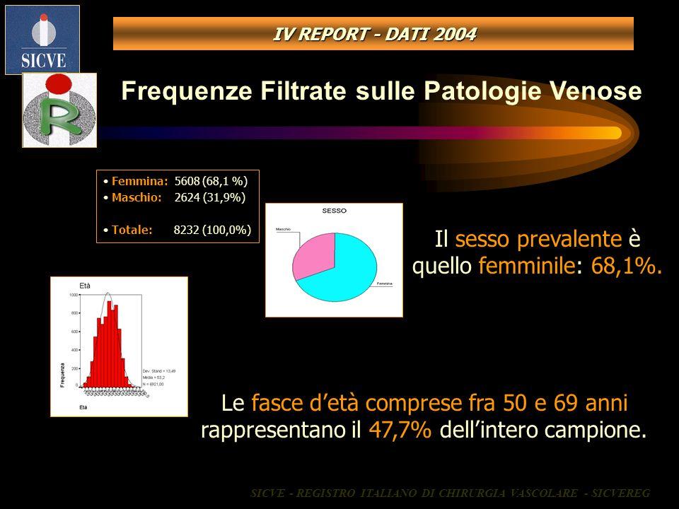 Frequenze Filtrate sulle Patologie Venose Femmina: 5608 (68,1 %) Maschio: 2624 (31,9%) Totale: 8232 (100,0%) Le fasce detà comprese fra 50 e 69 anni r