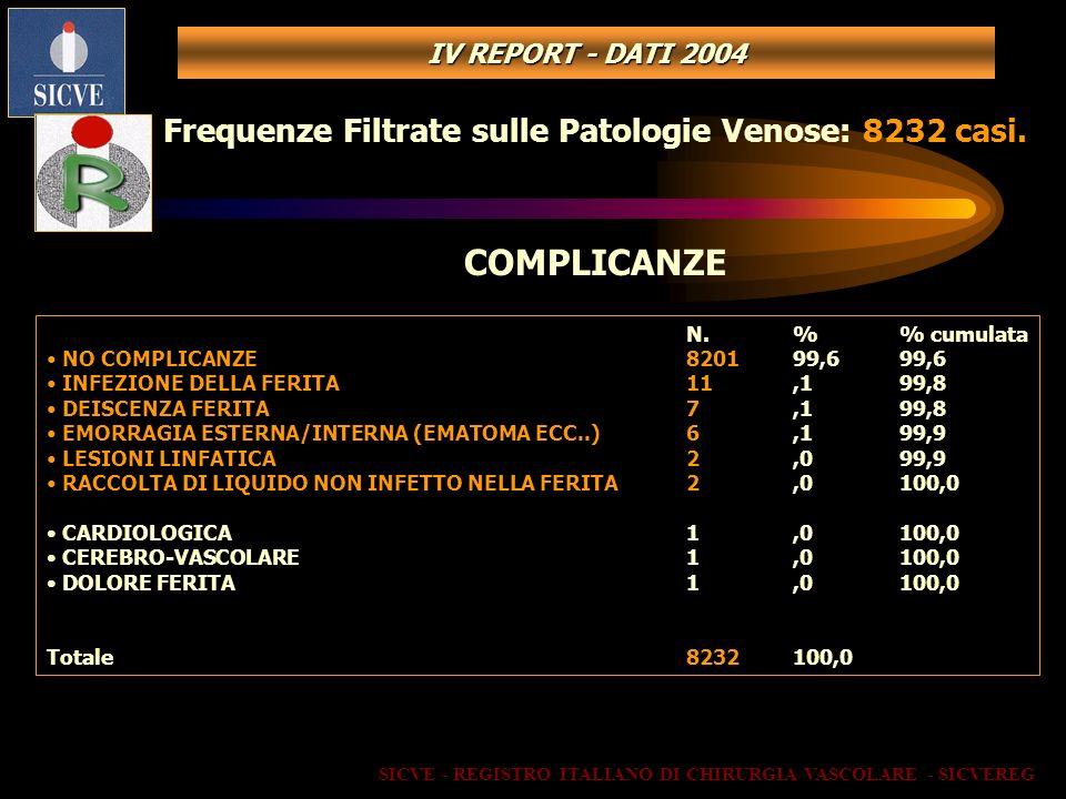 SICVE - REGISTRO ITALIANO DI CHIRURGIA VASCOLARE - SICVEREG Frequenze Filtrate sulle Patologie Venose: 8232 casi. COMPLICANZE N.% cumulata NO COMPLICA