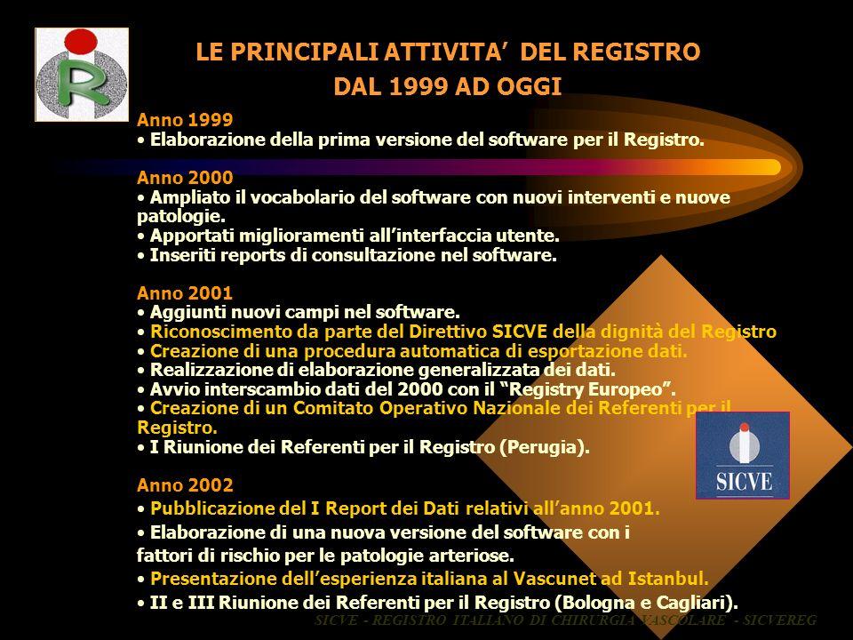 Anno 1999 Elaborazione della prima versione del software per il Registro. Anno 2000 Ampliato il vocabolario del software con nuovi interventi e nuove