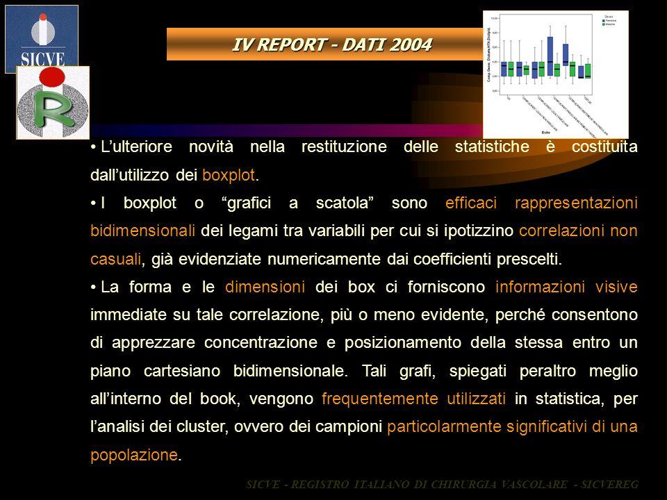 Lulteriore novità nella restituzione delle statistiche è costituita dallutilizzo dei boxplot. I boxplot o grafici a scatola sono efficaci rappresentaz