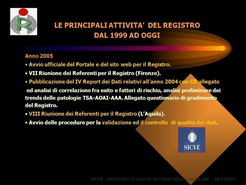 LE PRINCIPALI ATTIVITA DEL REGISTRO DAL 1999 AD OGGI Anno 2005 Avvio ufficiale del Portale e del sito web per il Registro. VII Riunione dei Referenti